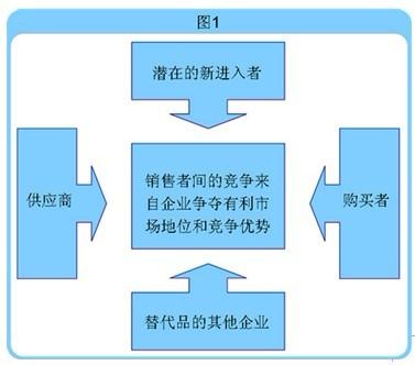 波特/五种力量模型将大量不同的因素汇集在一个简便的模型中,以此...