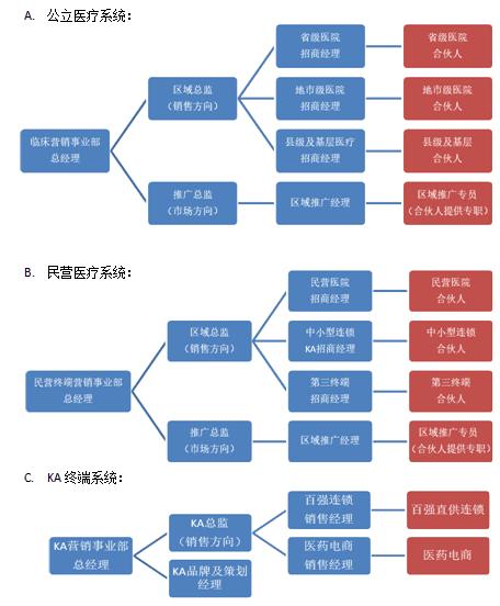 电商企业的组织结构图