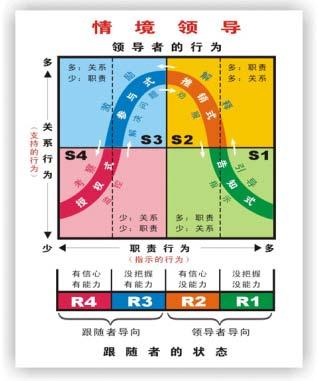 情境领导_你也能成为情境领导者 _ 文库 _ 中国营销传播网